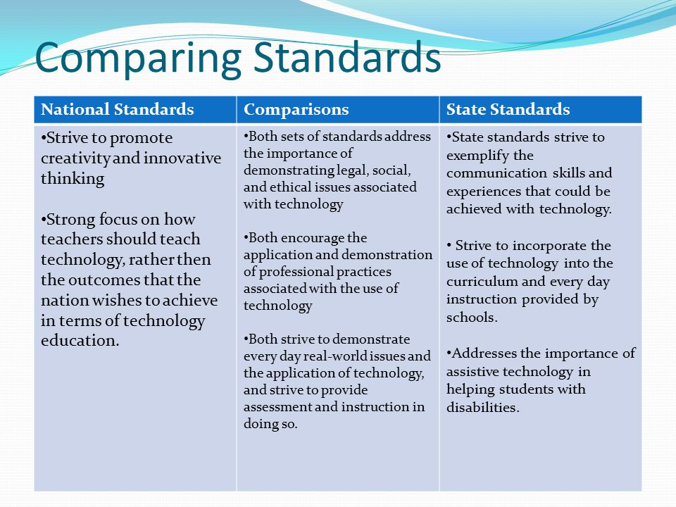 Comparing Standards National StandardsComparisonsState Standards Strive to promote creativity and innovative thinking Strong focus on how teachers should teach technology, rather then the outcomes that the nation wishes to achieve in terms of technology education.