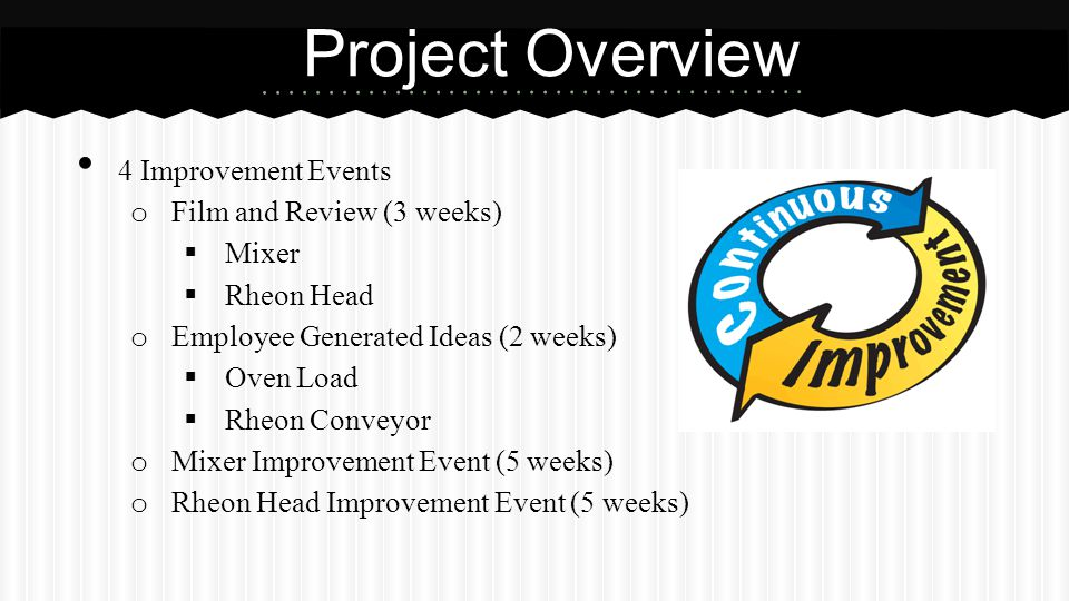 4 Improvement Events o Film and Review (3 weeks)  Mixer  Rheon Head o Employee Generated Ideas (2 weeks)  Oven Load  Rheon Conveyor o Mixer Improvement Event (5 weeks) o Rheon Head Improvement Event (5 weeks) Project Overview
