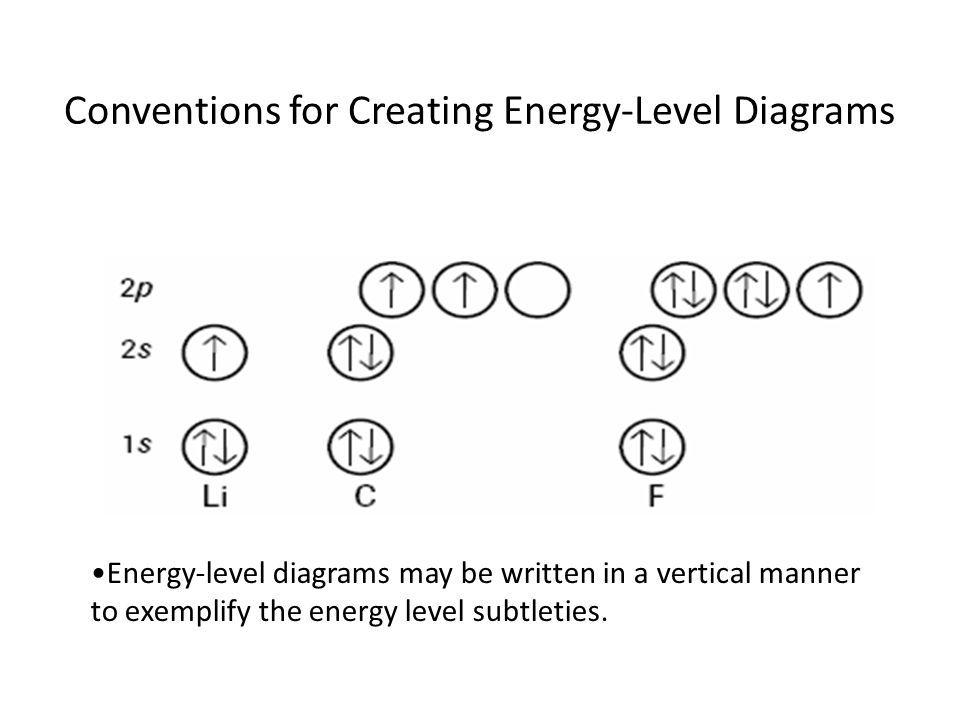 Conventions for Creating Energy-Level Diagrams Energy-level diagrams may be written in a vertical manner to exemplify the energy level subtleties.