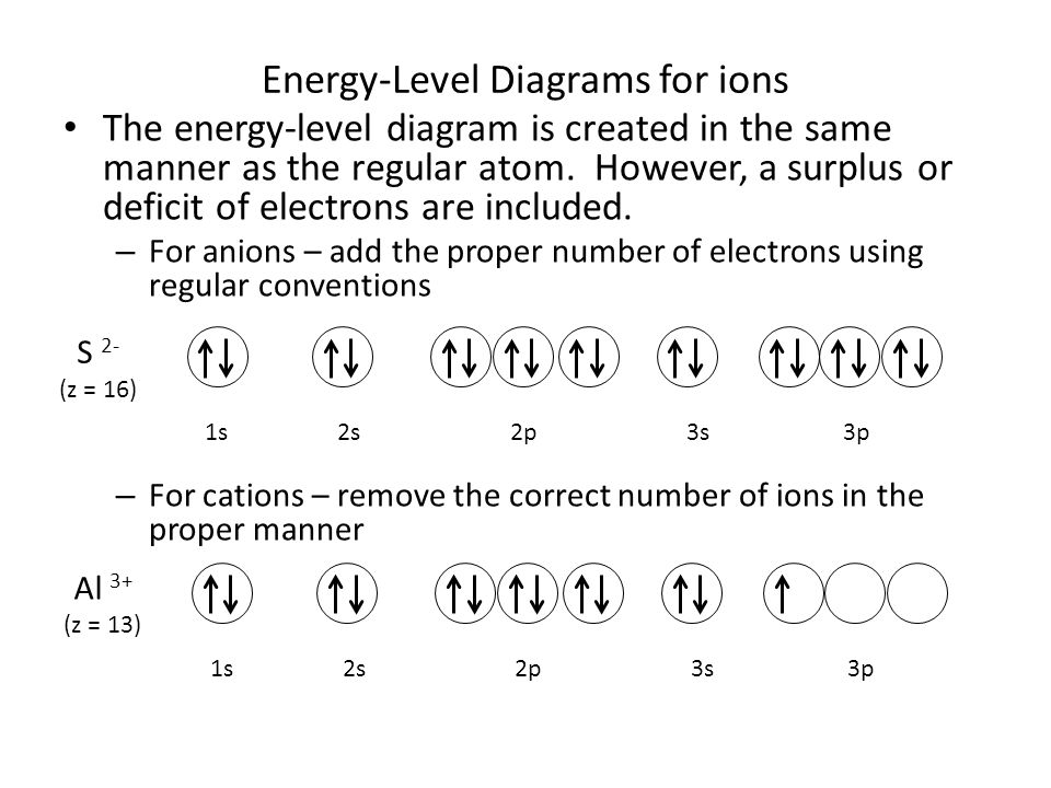 Energy-Level Diagrams for ions The energy-level diagram is created in the same manner as the regular atom. However, a surplus or deficit of electrons