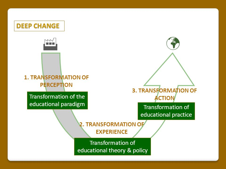 DEEP CHANGE 1. TRANSFORMATION OF PERCEPTION 2. TRANSFORMATION OF EXPERIENCE 3. TRANSFORMATION OF ACTION  Transformation of the educational paradigm T