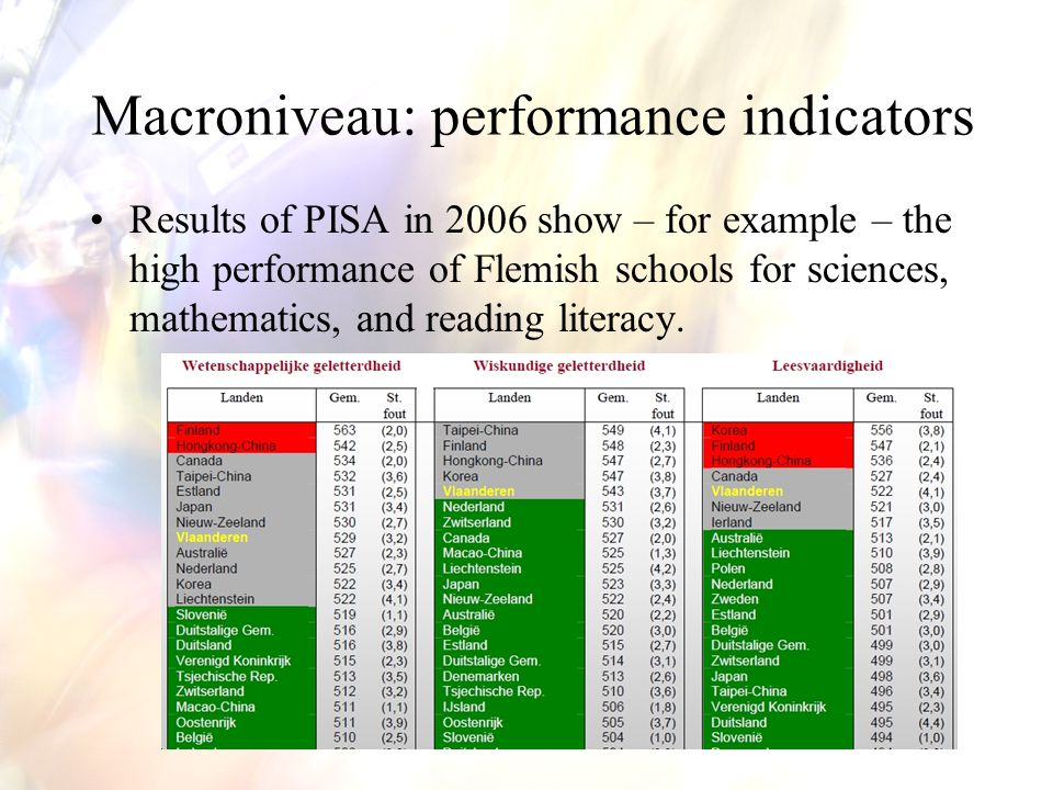Macroniveau: performance indicators Results of PISA in 2006 show – for example – the high performance of Flemish schools for sciences, mathematics, and reading literacy.
