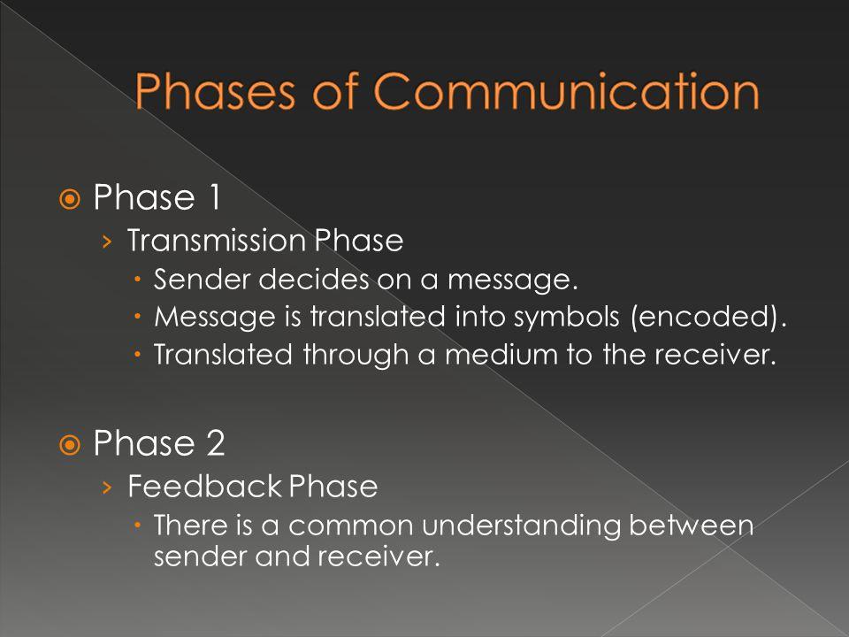  Phase 1 › Transmission Phase  Sender decides on a message.