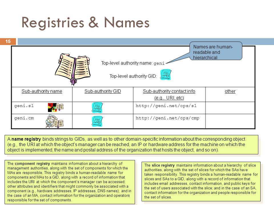15 Top-level authority name: geni Top-level authority GID: Sub-authority nameSub-authority GIDSub-authority contact info (e.g., URI, etc) other geni.slhttp://geni.net/ops/sl geni.cmhttp://geni.net/ops/cmp Registries & Names A name registry binds strings to GIDs, as well as to other domain-specific information about the corresponding object (e.g., the URI at which the object's manager can be reached, an IP or hardware address for the machine on which the object is implemented, the name and postal address of the organization that hosts the object, and so on).