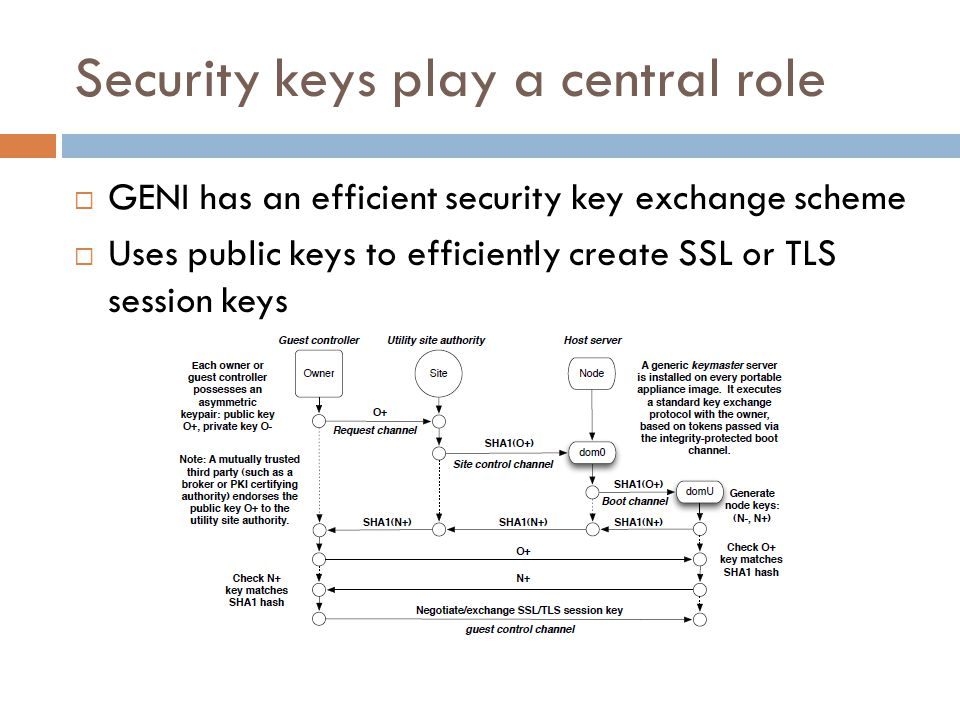 Security keys play a central role  GENI has an efficient security key exchange scheme  Uses public keys to efficiently create SSL or TLS session keys