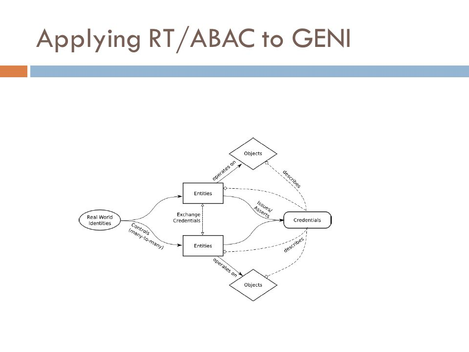 Applying RT/ABAC to GENI