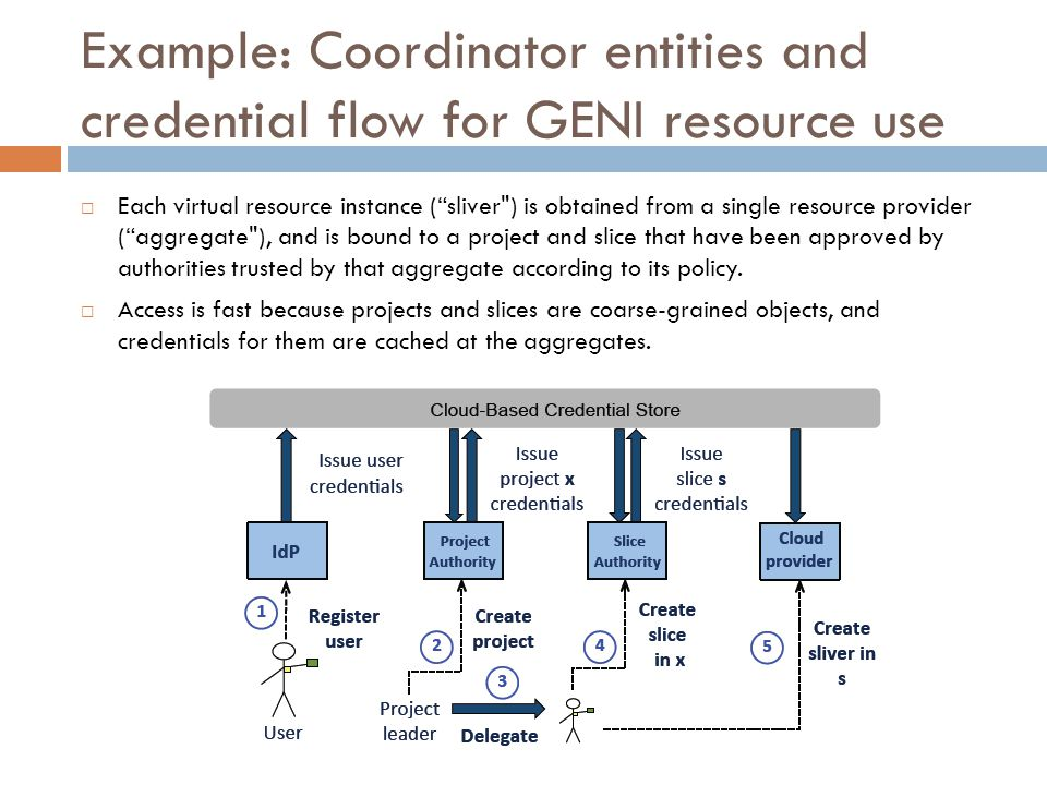 Example: Coordinator entities and credential flow for GENI resource use  Each virtual resource instance ( sliver ) is obtained from a single resource provider ( aggregate ), and is bound to a project and slice that have been approved by authorities trusted by that aggregate according to its policy.