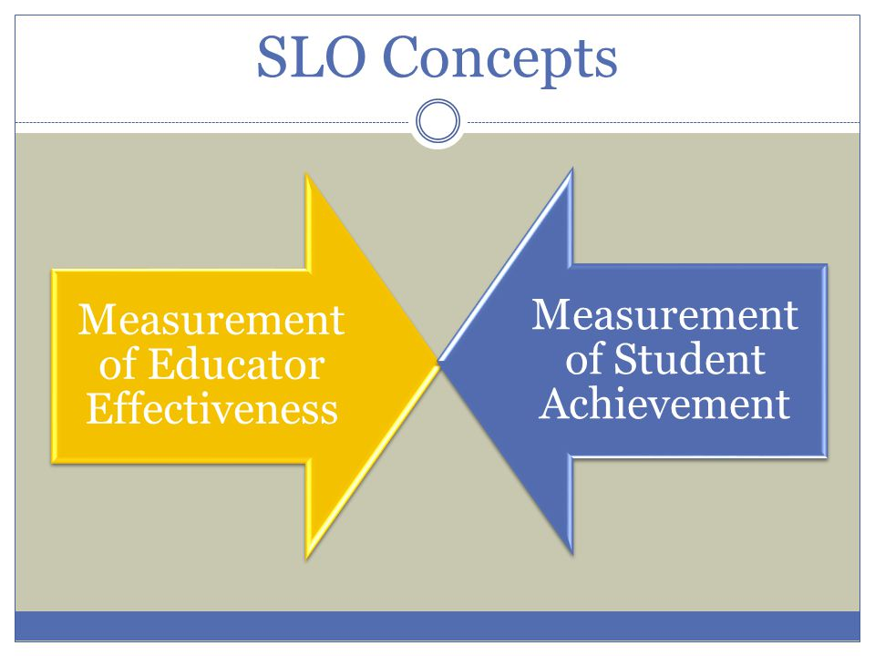 THE PA SLO TEMPLATE & PROCESS What an SLO is supposed to be.