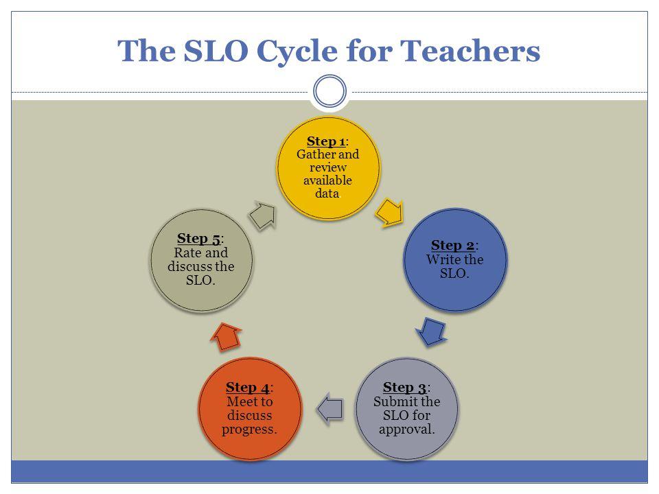 SLOs and T.E.I.Domain 1 1b.