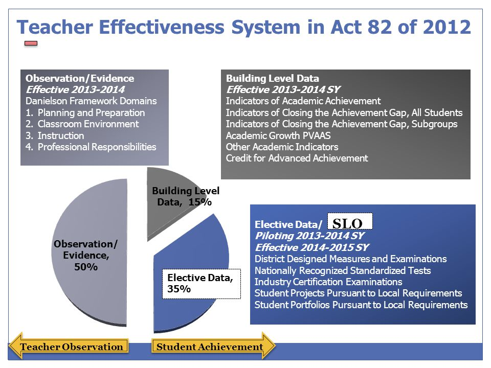 A process to document a measure of educator effectiveness based on student achievement of content standards What is a Student Learning Objective (SLO)?