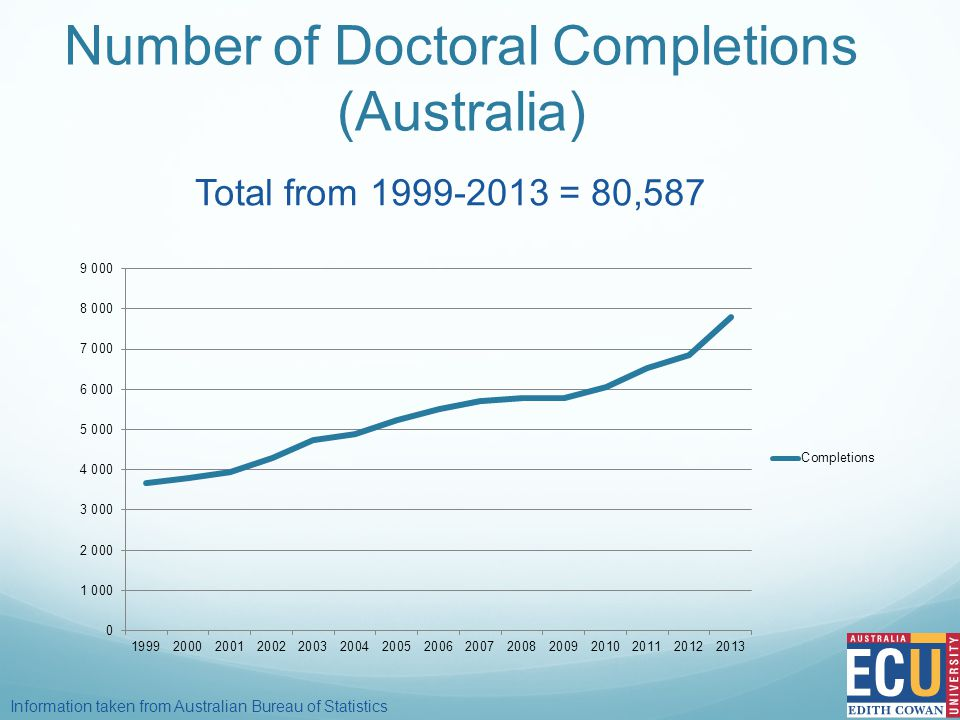 Number of Doctoral Completions (Australia) Information taken from Australian Bureau of Statistics Total from 1999-2013 = 80,587