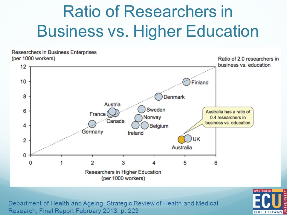 Ratio of Researchers in Business vs.