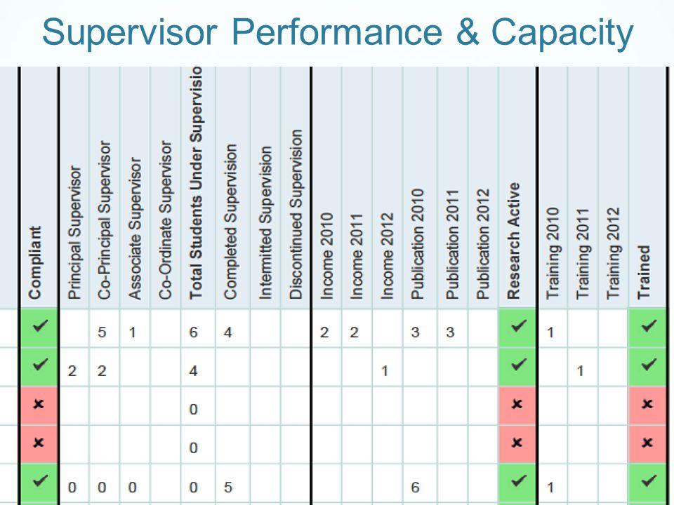 Supervisor Performance & Capacity
