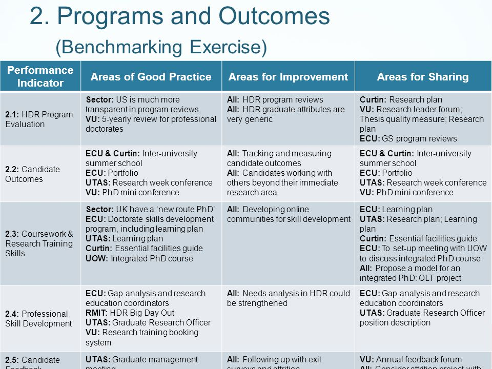 Performance Indicator Areas of Good PracticeAreas for ImprovementAreas for Sharing 2.1: HDR Program Evaluation Sector: US is much more transparent in program reviews VU: 5-yearly review for professional doctorates All: HDR program reviews All: HDR graduate attributes are very generic Curtin: Research plan VU: Research leader forum; Thesis quality measure; Research plan ECU: GS program reviews 2.2: Candidate Outcomes ECU & Curtin: Inter-university summer school ECU: Portfolio UTAS: Research week conference VU: PhD mini conference All: Tracking and measuring candidate outcomes All: Candidates working with others beyond their immediate research area ECU & Curtin: Inter-university summer school ECU: Portfolio UTAS: Research week conference VU: PhD mini conference 2.3: Coursework & Research Training Skills Sector: UK have a 'new route PhD' ECU: Doctorate skills development program, including learning plan UTAS: Learning plan Curtin: Essential facilities guide UOW: Integrated PhD course All: Developing online communities for skill development ECU: Learning plan UTAS: Research plan; Learning plan Curtin: Essential facilities guide ECU: To set-up meeting with UOW to discuss integrated PhD course All: Propose a model for an integrated PhD: OLT project 2.4: Professional Skill Development ECU: Gap analysis and research education coordinators RMIT: HDR Big Day Out UTAS: Graduate Research Officer VU: Research training booking system All: Needs analysis in HDR could be strengthened ECU: Gap analysis and research education coordinators UTAS: Graduate Research Officer position description 2.5: Candidate Feedback Mechanisms UTAS: Graduate management meeting VU: Annual feedback forum All: Following up with exit surveys and attrition VU: Annual feedback forum All: Consider attrition project with OLT 2.