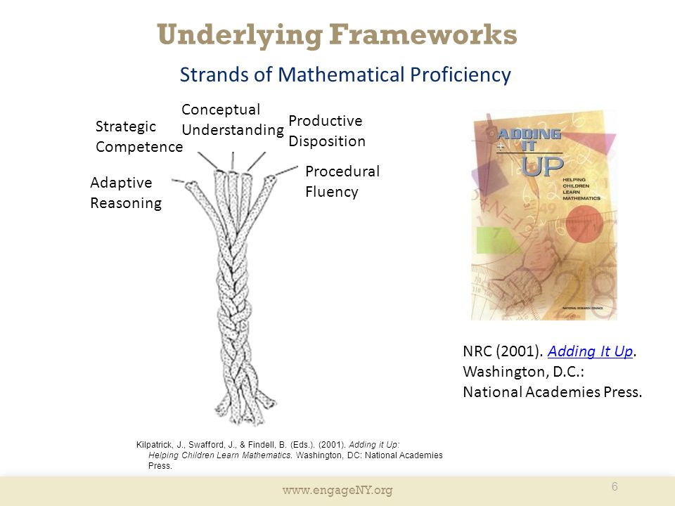 www.engageNY.org Underlying Frameworks Strands of Mathematical Proficiency Strategic Competence Adaptive Reasoning Conceptual Understanding Productive Disposition Procedural Fluency NRC (2001).