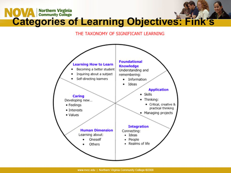 Categories of Learning Objectives: Fink's