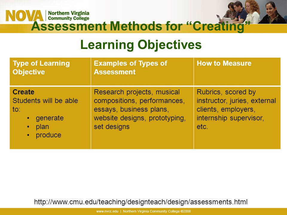 Assessment Methods for Creating Learning Objectives http://www.cmu.edu/teaching/designteach/design/assessments.html Type of Learning Objective Examples of Types of Assessment How to Measure Create Students will be able to: generate plan produce Research projects, musical compositions, performances, essays, business plans, website designs, prototyping, set designs Rubrics, scored by instructor, juries, external clients, employers, internship supervisor, etc.