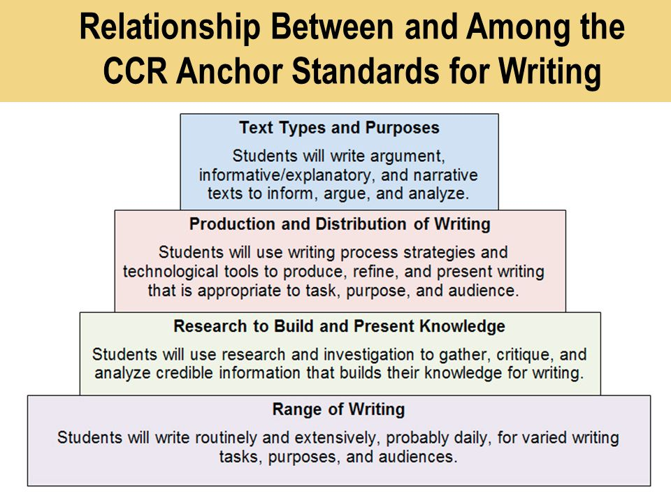 Relationship Between and Among the CCR Anchor Standards for Writing | California Department of Education 12