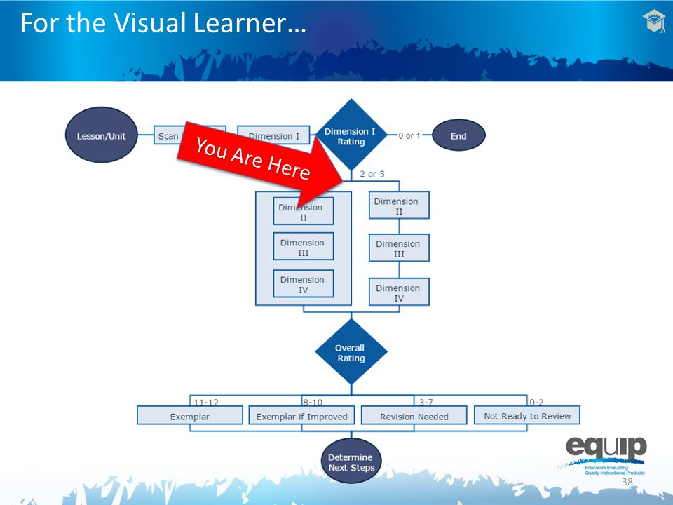 38 For the Visual Learner… You Are Here