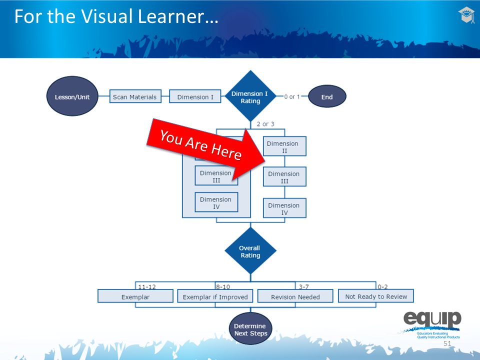 51 For the Visual Learner… You Are Here