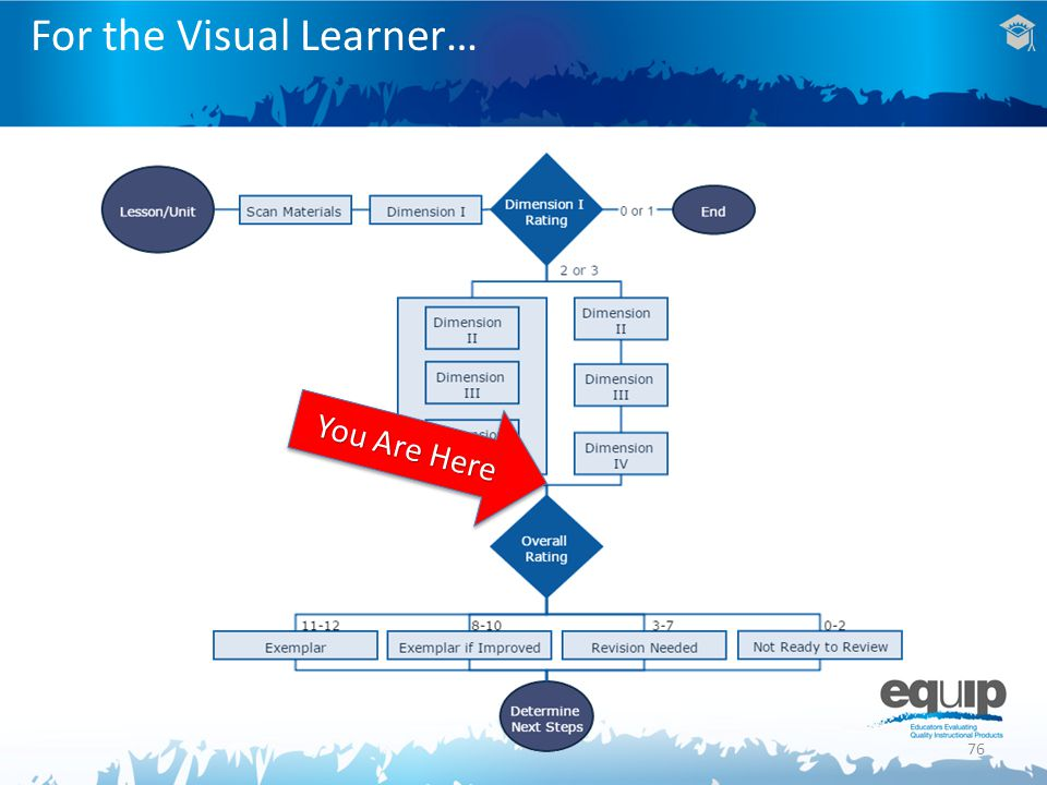 76 For the Visual Learner… You Are Here