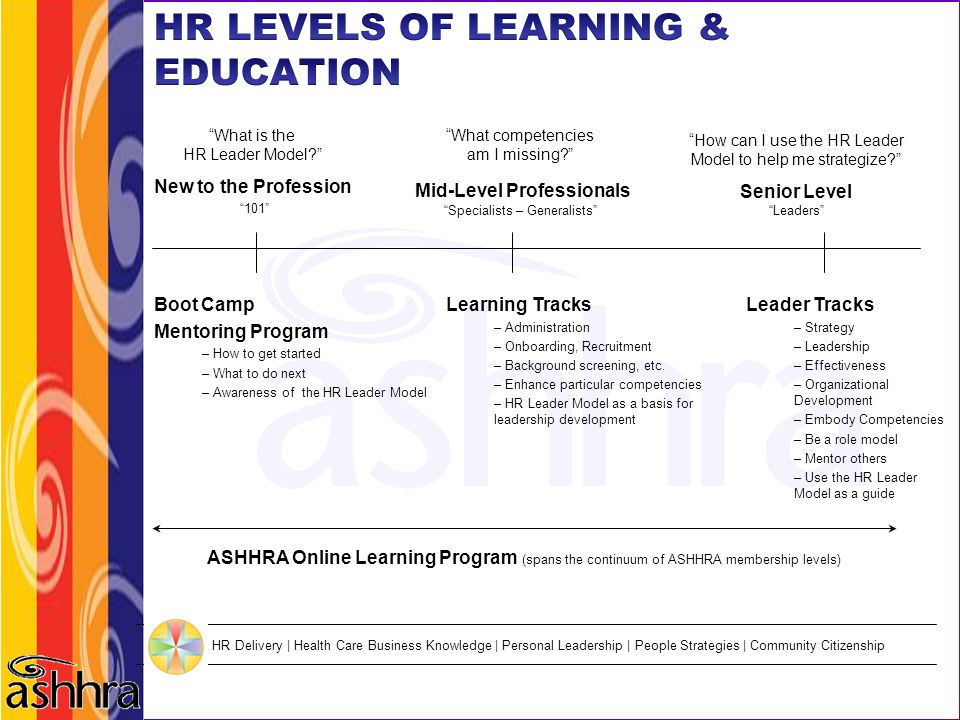 """What is the HR Leader Model?"" New to the Profession ""101"" ""What competencies am I missing?"" Mid-Level Professionals ""Specialists – Generalists"" ""How"
