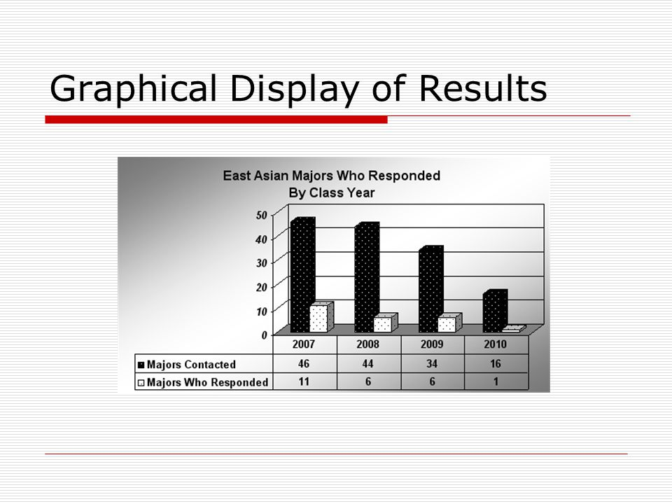 Graphical Display of Results