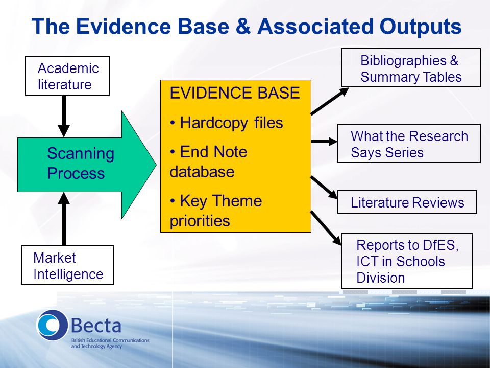 The Evidence Base & Associated Outputs EVIDENCE BASE Hardcopy files End Note database Key Theme priorities Academic literature Market Intelligence Sca