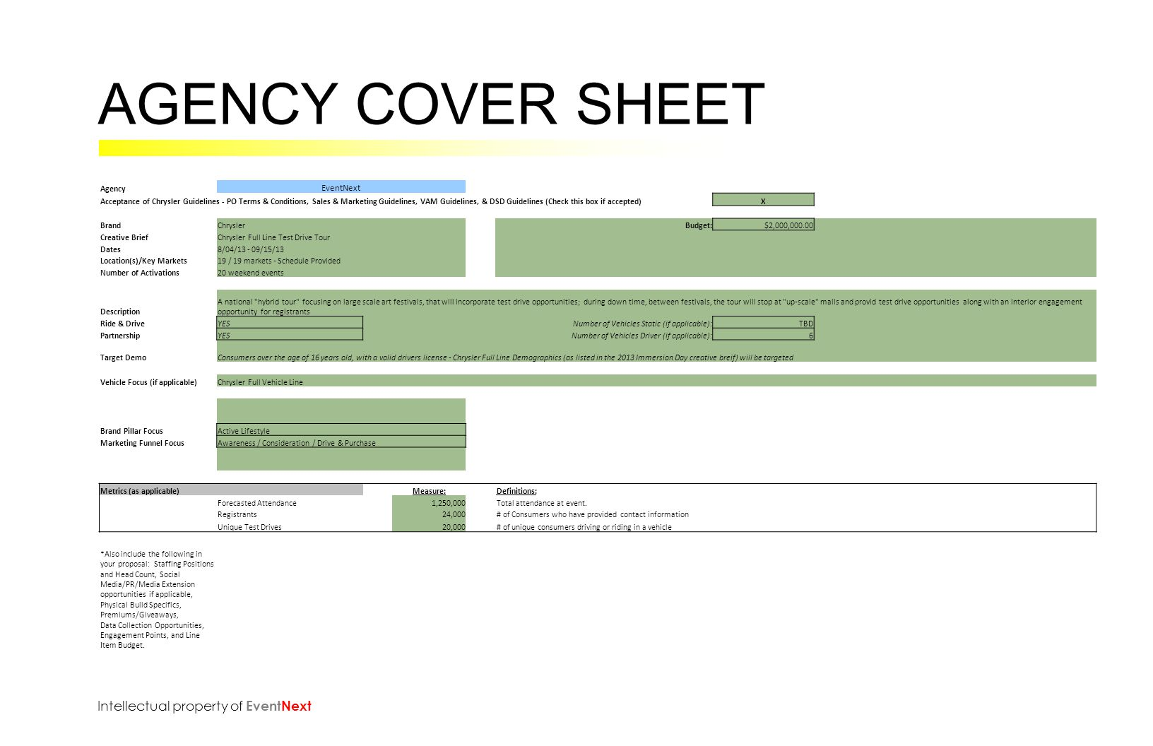 AGENCY COVER SHEET Intellectual property of EventNext Agency EventNext Acceptance of Chrysler Guidelines - PO Terms & Conditions, Sales & Marketing Guidelines, VAM Guidelines, & DSD Guidelines (Check this box if accepted)X BrandChryslerBudget: $2,000,000.00 Creative BriefChrysler Full Line Test Drive Tour Dates8/04/13 - 09/15/13 Location(s)/Key Markets19 / 19 markets - Schedule Provided Number of Activations20 weekend events Description A national hybrid tour focusing on large scale art festivals, that will incorporate test drive opportunities; during down time, between festivals, the tour will stop at up-scale malls and provid test drive opportunities along with an interior engagement opportunity for registrants Ride & DriveYES Number of Vehicles Static (if applicable):TBD PartnershipYES Number of Vehicles Driver (if applicable):6 Target DemoConsumers over the age of 16 years old, with a valid drivers license - Chrysler Full Line Demographics (as listed in the 2013 Immersion Day creative breif) will be targeted Vehicle Focus (if applicable)Chrysler Full Vehicle Line Brand Pillar FocusActive Lifestyle Marketing Funnel FocusAwareness / Consideration / Drive & Purchase Metrics (as applicable) Measure: Definitions: Forecasted Attendance 1,250,000Total attendance at event.