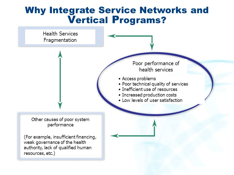 Why Integrate Service Networks and V ertical P rograms? Health Services Fragmentation Poor performance of health services Access problems Poor technic