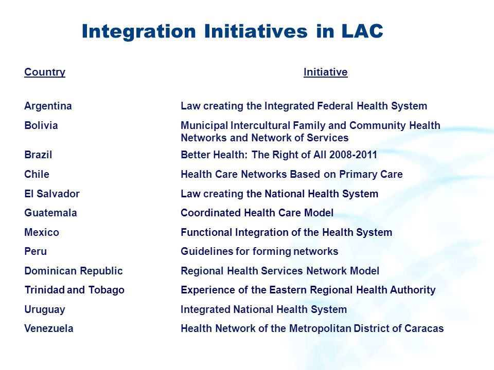 Integration Initiatives in LAC CountryInitiative ArgentinaLaw creating the Integrated Federal Health System BoliviaMunicipal Intercultural Family and
