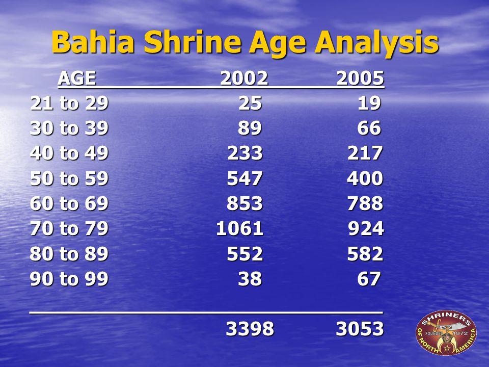 Bahia Shrine Age Analysis AGE 2002 2005 AGE 2002 2005 21 to 29 25 19 30 to 39 89 66 40 to 49 233 217 50 to 59 547 400 60 to 69 853 788 70 to 79 1061 924 80 to 89 552 582 90 to 99 38 67 _____________________________ 3398 3053 3398 3053