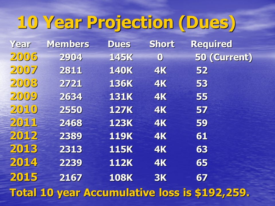 10 Year Projection (Dues) Year Members Dues Short Required 2006 2904 145K 0 50 (Current) 2007 2811 140K 4K 52 2008 2721 136K 4K 53 2009 2634 131K 4K 55 2010 2550 127K 4K 57 2011 2468 123K 4K 59 2012 2389 119K 4K 61 2013 2313 115K 4K 63 2014 2239 112K 4K 65 2015 2167 108K 3K 67 Total 10 year Accumulative loss is $192,259.