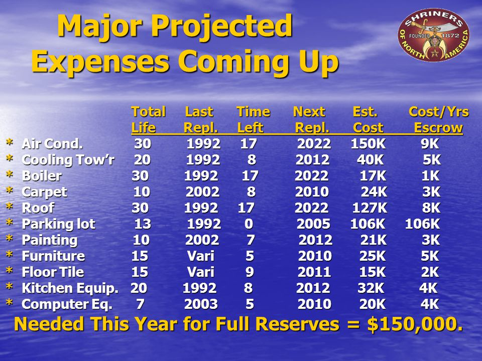 Major Projected Expenses Coming Up Major Projected Expenses Coming Up Total Last Time Next Est.