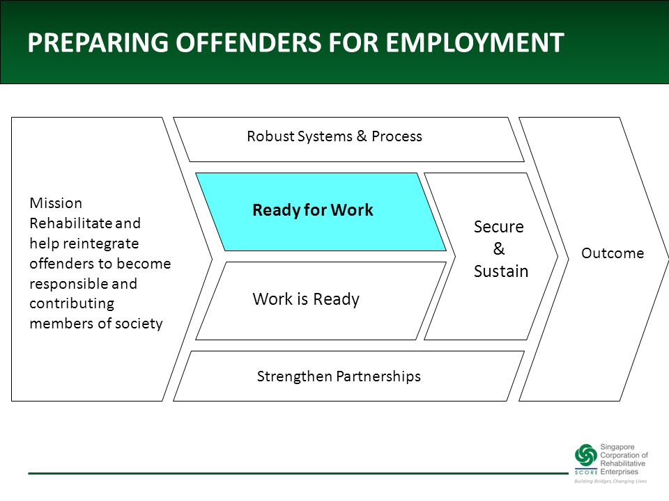 PREPARING OFFENDERS FOR EMPLOYMENT Mission Rehabilitate and help reintegrate offenders to become responsible and contributing members of society Work is ReadyReady for Work Strengthen Partnerships Robust Systems & Process Secure & Sustain Outcome