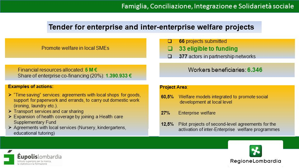 Famiglia, Conciliazione, Integrazione e Solidarietà sociale  66 projects submitted  33 eligible to funding  377 actors in partnership networks Tender for enterprise and inter-enterprise welfare projects Financial resources allocated: 5 M € Share of enterprise co-financing (20%): 1.390.933 € Promote welfare in local SMEs Workers beneficiaries: 6.346 Examples of actions:  Time saving services: agreements with local shops for goods, support for paperwork and errands, to carry out domestic work (ironing, laundry etc.).
