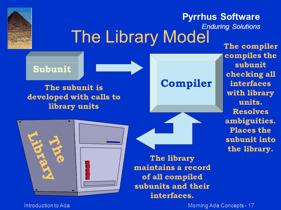 Morning Ada Concepts - 17Introduction to Ada Pyrrhus Software Enduring Solutions The Library Model Subunit Compiler The Library The subunit is developed with calls to library units The compiler compiles the subunit checking all interfaces with library units.