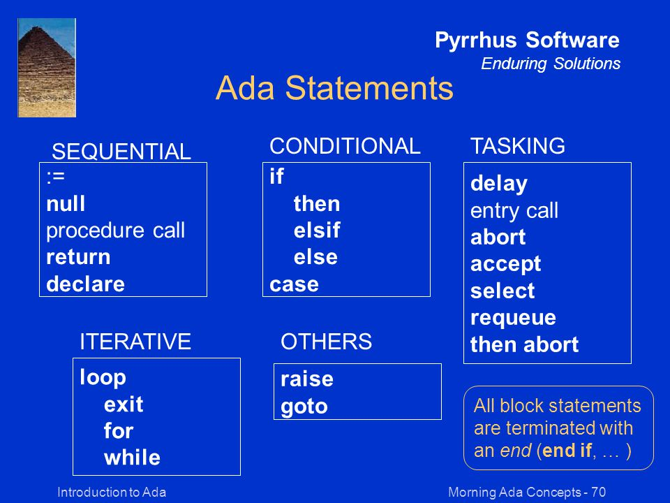 Morning Ada Concepts - 70Introduction to Ada Pyrrhus Software Enduring Solutions Ada Statements := null procedure call return declare SEQUENTIAL if then elsif else case CONDITIONAL delay entry call abort accept select requeue then abort TASKING loop exit for while ITERATIVE raise goto OTHERS All block statements are terminated with an end (end if, … )
