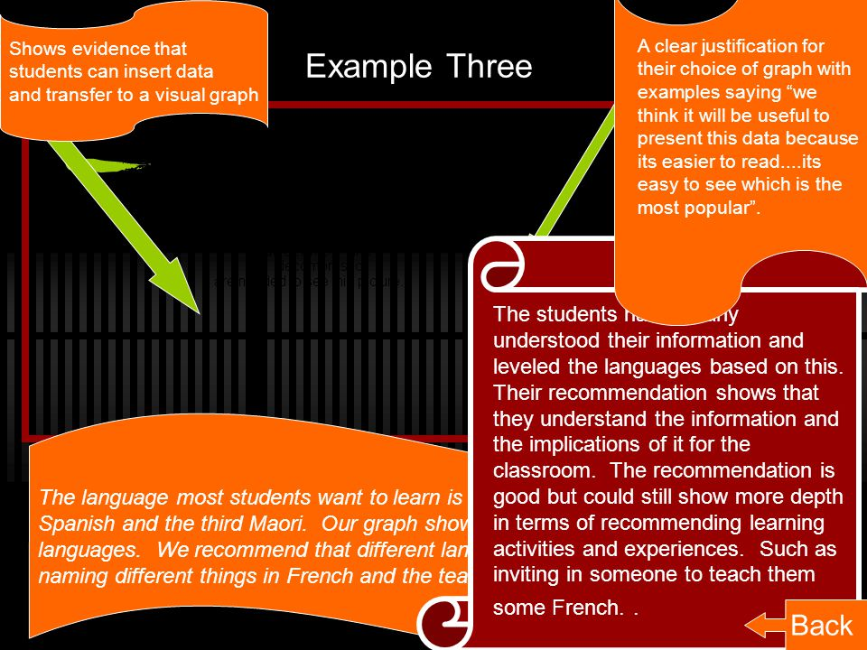 Example Three Shows evidence that students can insert data and transfer to a visual graph The language most students want to learn is French.