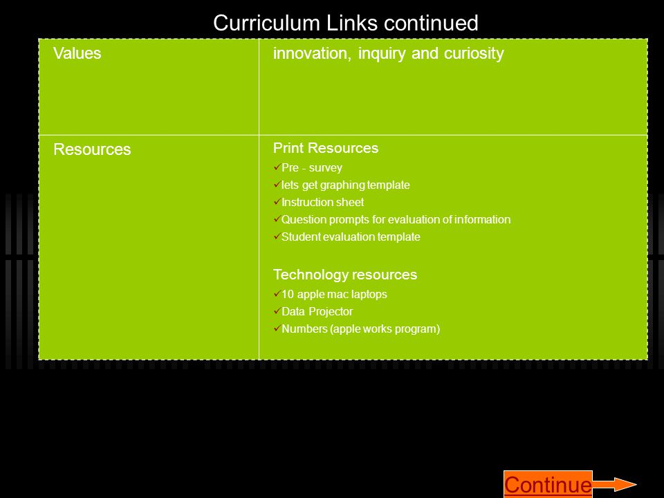 Curriculum Links continued Valuesinnovation, inquiry and curiosity Resources Print Resources Pre - survey lets get graphing template Instruction sheet Question prompts for evaluation of information Student evaluation template Technology resources 10 apple mac laptops Data Projector Numbers (apple works program) Continue