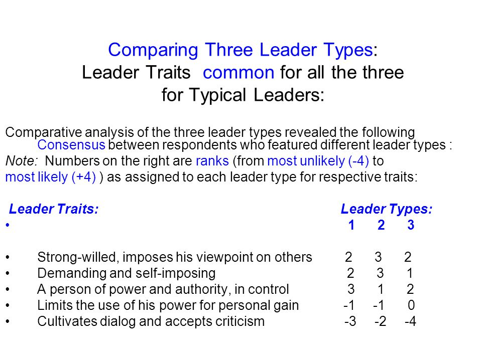 Comparing Three Leader Types: Leader Traits common for all the three for Typical Leaders: Comparative analysis of the three leader types revealed the following Consensus between respondents who featured different leader types : Note: Numbers on the right are ranks (from most unlikely (-4) to most likely (+4) ) as assigned to each leader type for respective traits: Leader Traits: Leader Types: 1 2 3 Strong-willed, imposes his viewpoint on others 2 3 2 Demanding and self-imposing 2 3 1 A person of power and authority, in control 3 1 2 Limits the use of his power for personal gain -1 -1 0 Cultivates dialog and accepts criticism -3 -2 -4