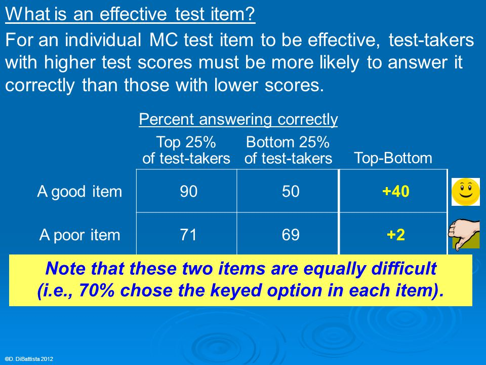 Top 25% of test-takers Bottom 25% of test-takersTop-Bottom A good item9050+40 A poor item7169+2 An awful item ©D. DiBattista 2012 Percent answering co