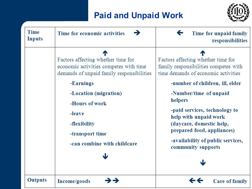 Paid and Unpaid Work Time Inputs Time for economic activities  Time for unpaid family responsibilities  Factors affecting whether time for economic activities competes with time demands of unpaid family responsibilities -Earnings -Location (migration) -Hours of work -leave -flexibility -transport time -can combine with childcare   Factors affecting whether time for family responsibilities competes with time demands of economic activities -number of children, ill, elder -Number/time of unpaid helpers -paid services, technology to help with unpaid work (daycare, domestic help, prepared food, appliances) -availability of public services, community supports  Outputs Income/goods  Care of family