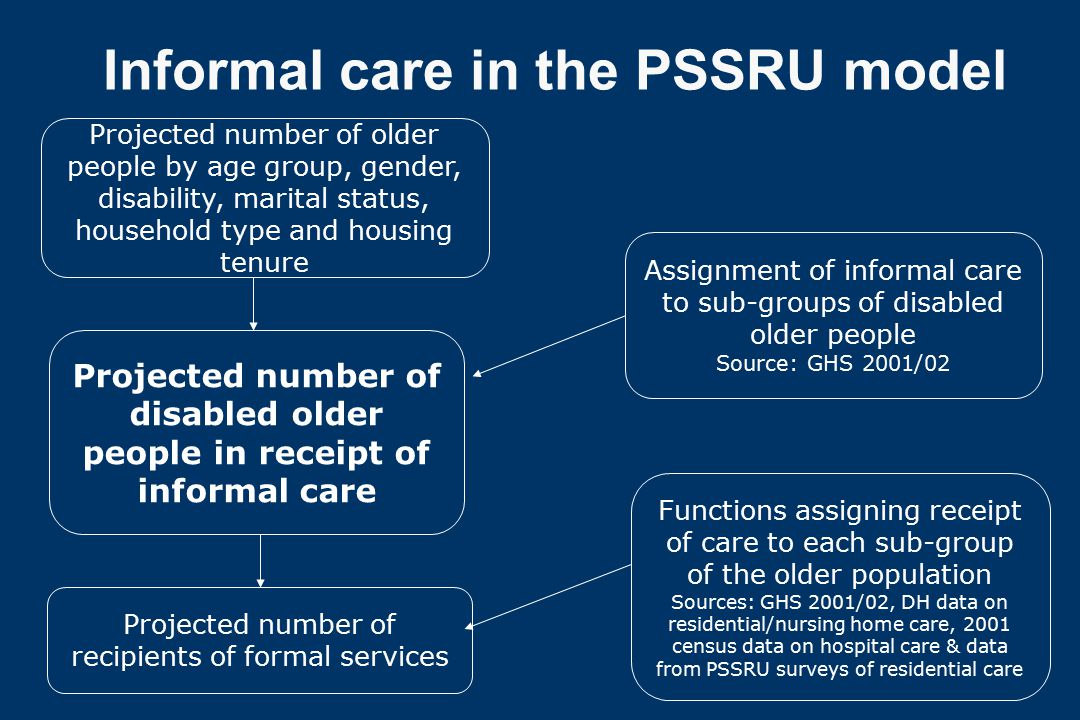Informal care in the PSSRU model Projected number of older people by age group, gender, disability, marital status, household type and housing tenure