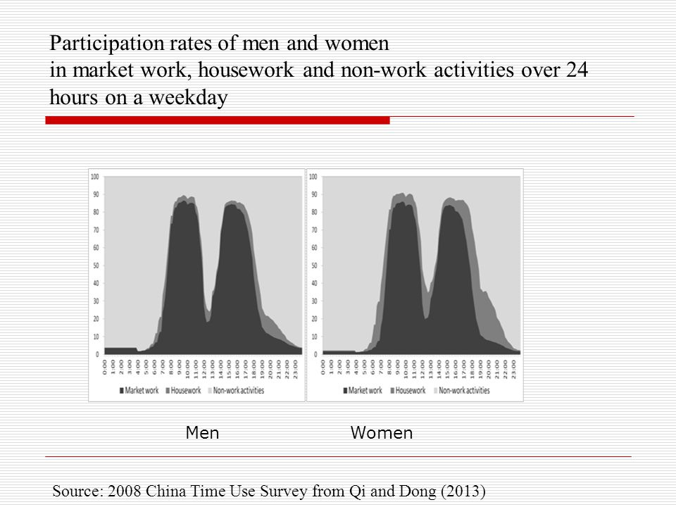 Participation rates of men and women in market work, housework and non-work activities over 24 hours on a weekday WomenMen Source: 2008 China Time Use Survey from Qi and Dong (2013)