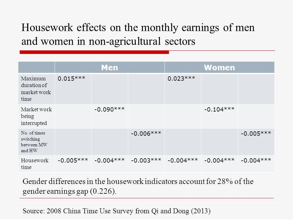 Housework effects on the monthly earnings of men and women in non-agricultural sectors MenWomen Maximum duration of market work time 0.015***0.023*** Market work being interrupted -0.090***-0.104*** No.