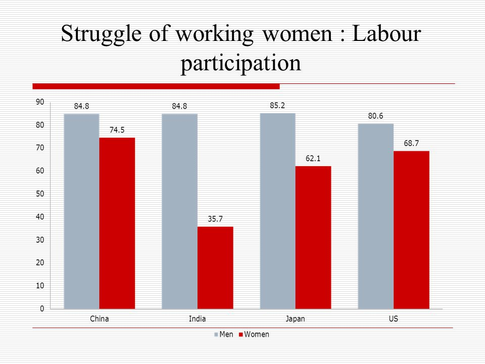 Struggle of working women : Labour participation
