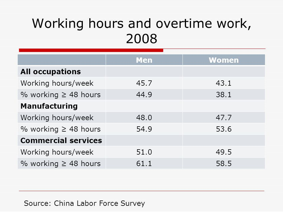 Working hours and overtime work, 2008 MenWomen All occupations Working hours/week45.743.1 % working ≥ 48 hours44.938.1 Manufacturing Working hours/week48.047.7 % working ≥ 48 hours54.953.6 Commercial services Working hours/week51.049.5 % working ≥ 48 hours61.158.5 Source: China Labor Force Survey