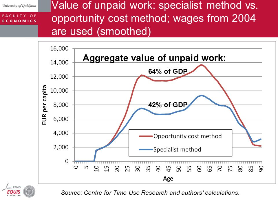 Value of unpaid work: specialist method vs. opportunity cost method; wages from 2004 are used (smoothed) Source: Centre for Time Use Research and auth