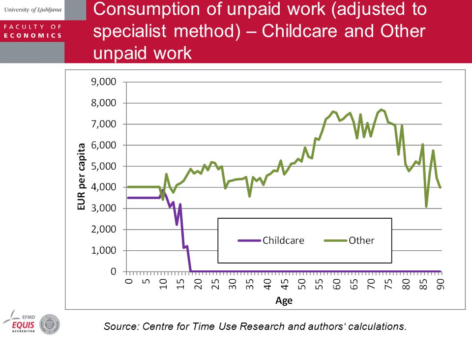 Consumption of unpaid work (adjusted to specialist method) – Childcare and Other unpaid work Source: Centre for Time Use Research and authors' calculations.